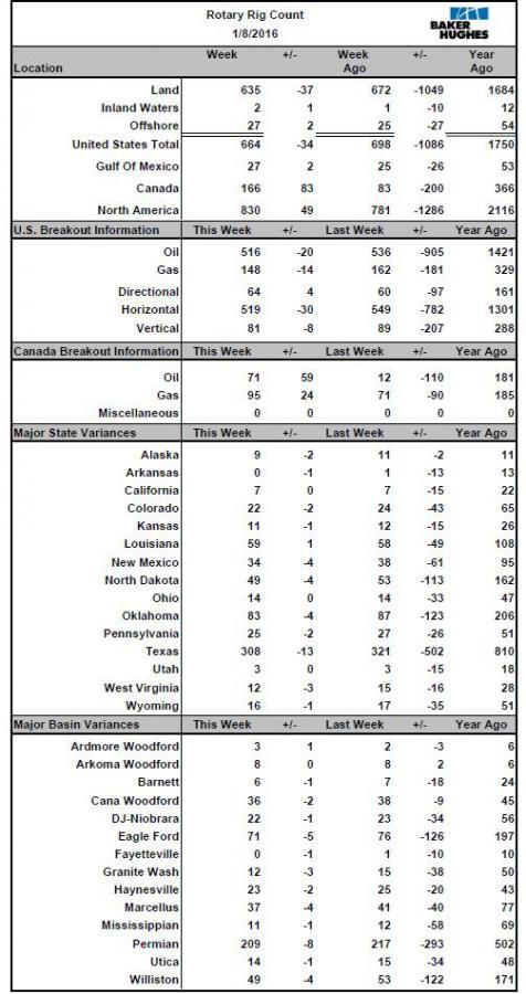 Зима 2016. США: Буровых осталось всего - 34.39%, нефтяных - 32.07% (от пика)