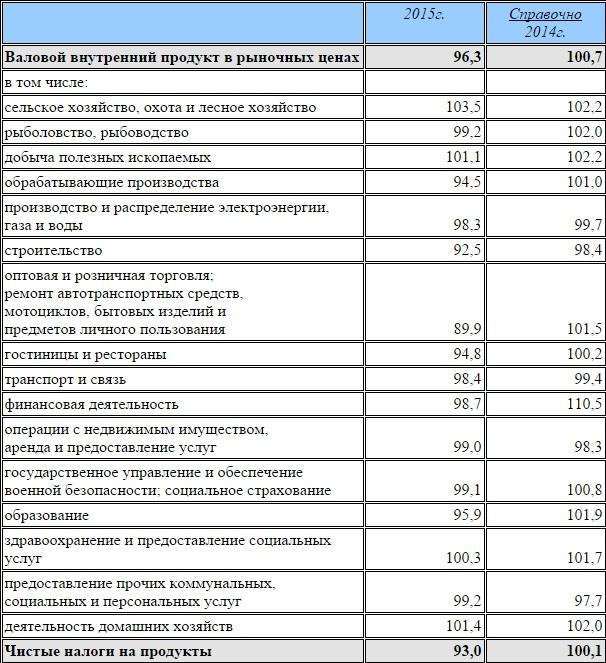 Райффайзенбанк: ВВП РФ за 2015 год: ни потребления, ни инвестиций