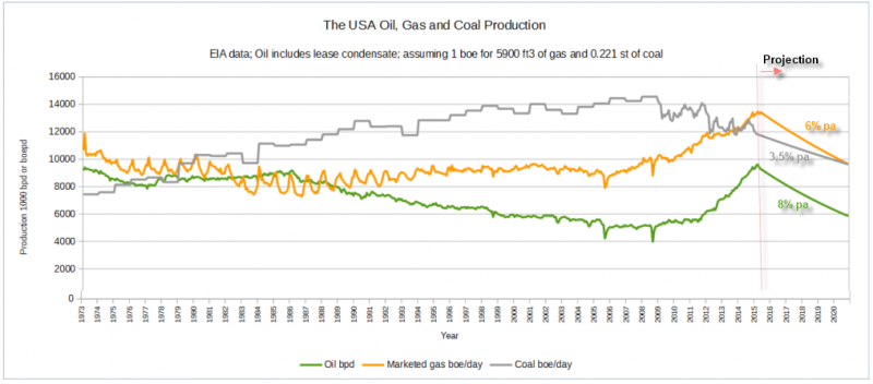 USA_Oil_Gas_Coal_Production.png