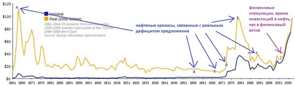Цена на нефть за всю историю по годам