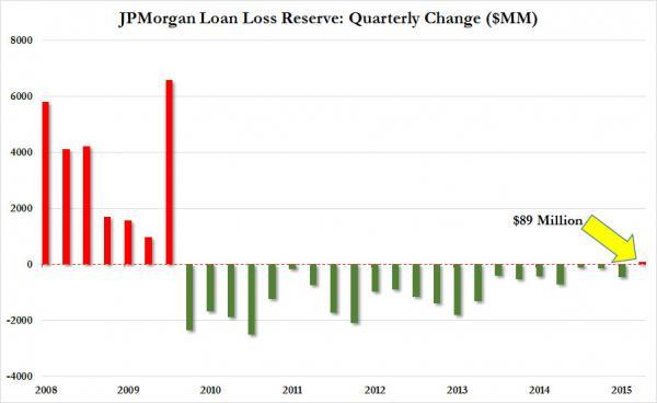 """НЕОФИЦИАЛЬНО: ФРС США давит на банки, чтобы те скрывали масштаб """"сланцевой катастрофы"""""""
