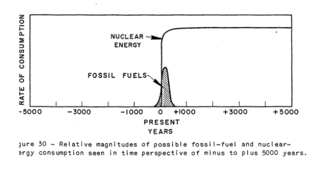 hubbert-_nuclear_fossil-fuel-to-50001%5B
