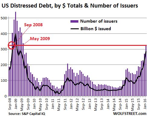 US-SP-Distressed-dollarissuers-2008-2016