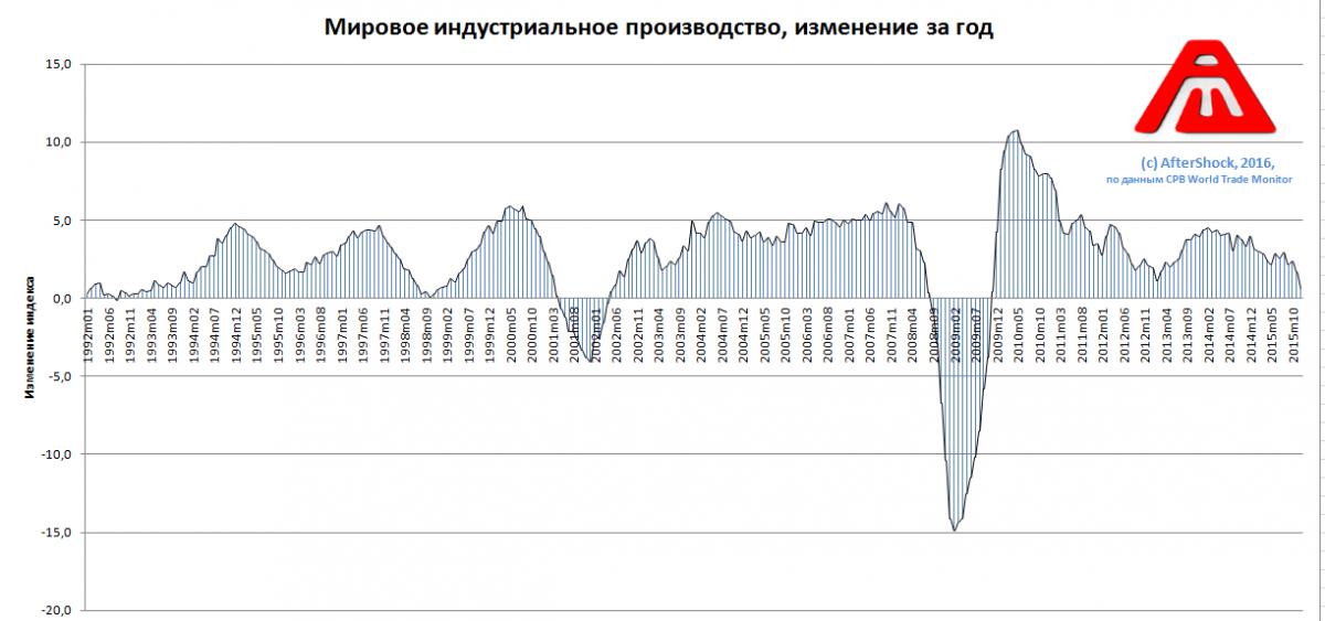 CPB: Мировое индустриальное производство имеет худшую динамику с 2009, мировая торговля коллапсирует (alexsword)