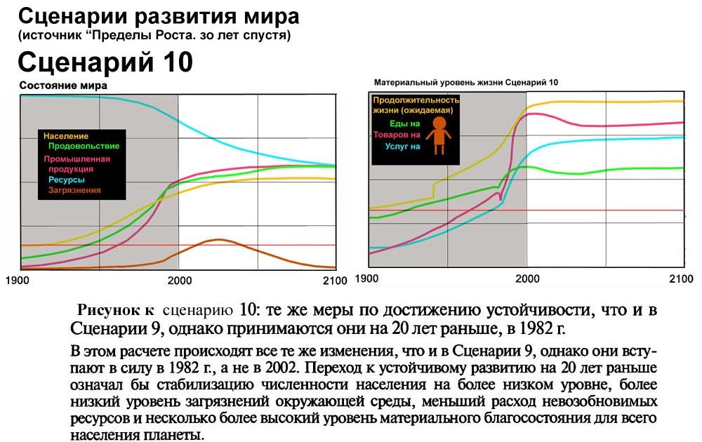 The limits to growth (пределы роста)стандартный сценарий предполагает наличие