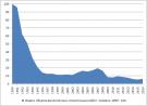 Строительство Украины 1975-2016 г.г. (bazil)
