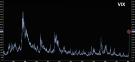 США: Индекс страха VIX обновил максимум с марта 2009; Credit Suisse прикрывает лавочку XIV (alexsword)