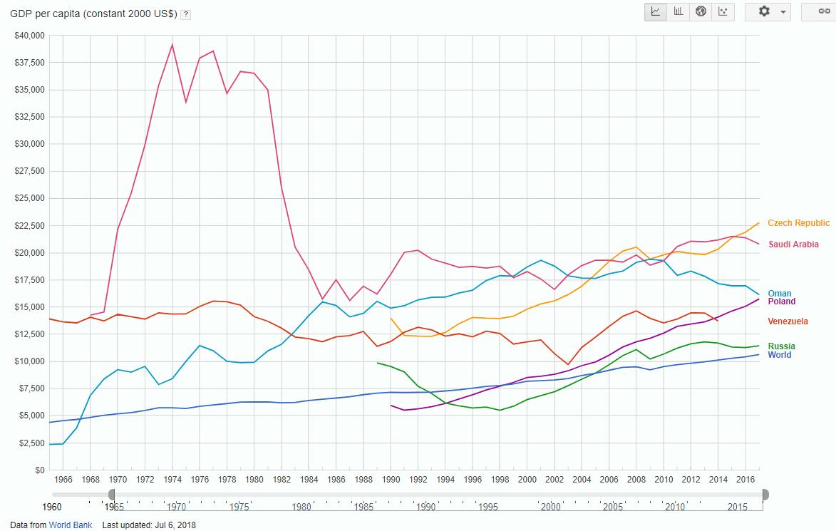 О Венесуэле и нефтеэкспортерах в одной картинке (iv_g)