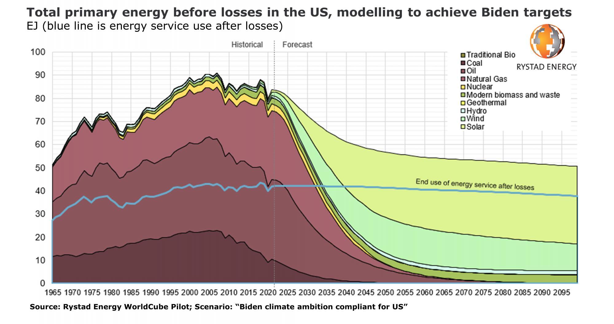 Энергетическое самоубийство США
