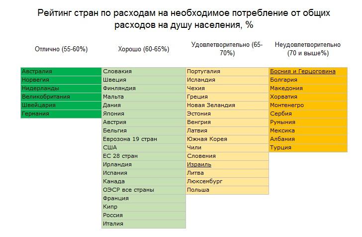 Сравнение уровня жизни стран. Россия и страны ОЭСР. Критика. (Денис_из_сибири)