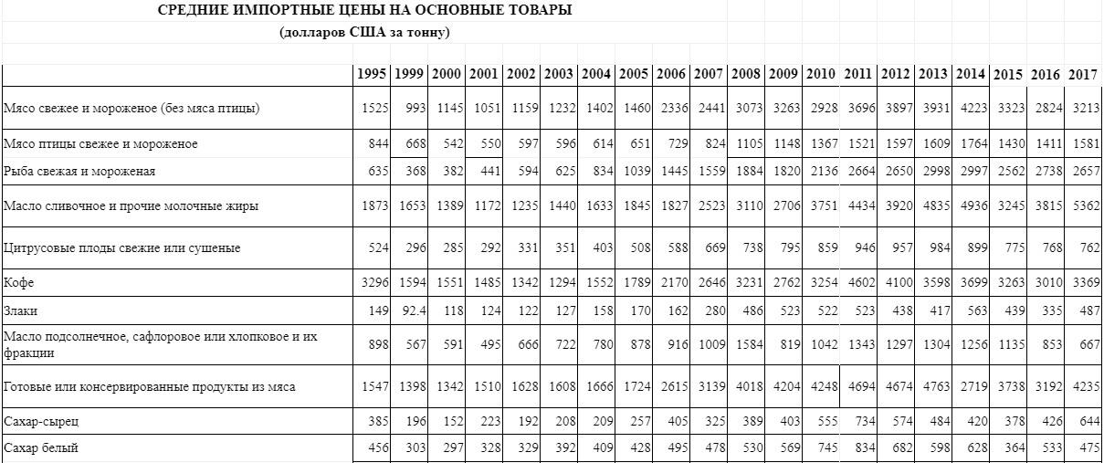 Продовольственный суверенитет России в динамике. Часть №1. (Счетовод)