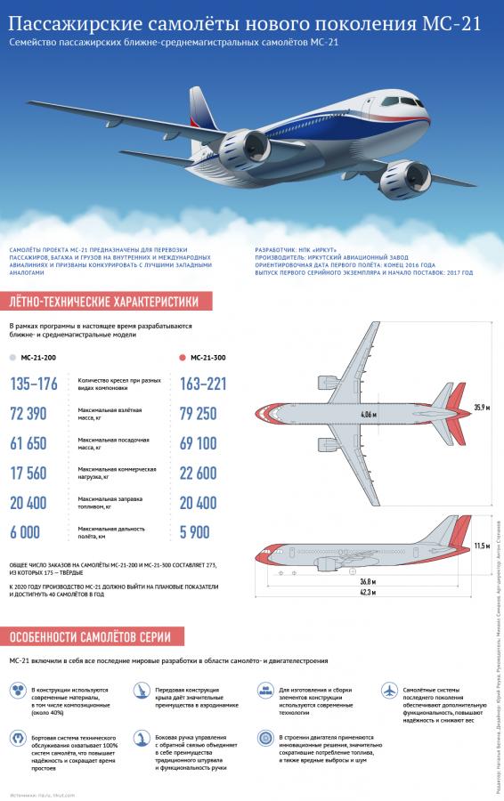 В Иркутске впервые представили новейший пассажирский самолет МС-21 (afterparty)