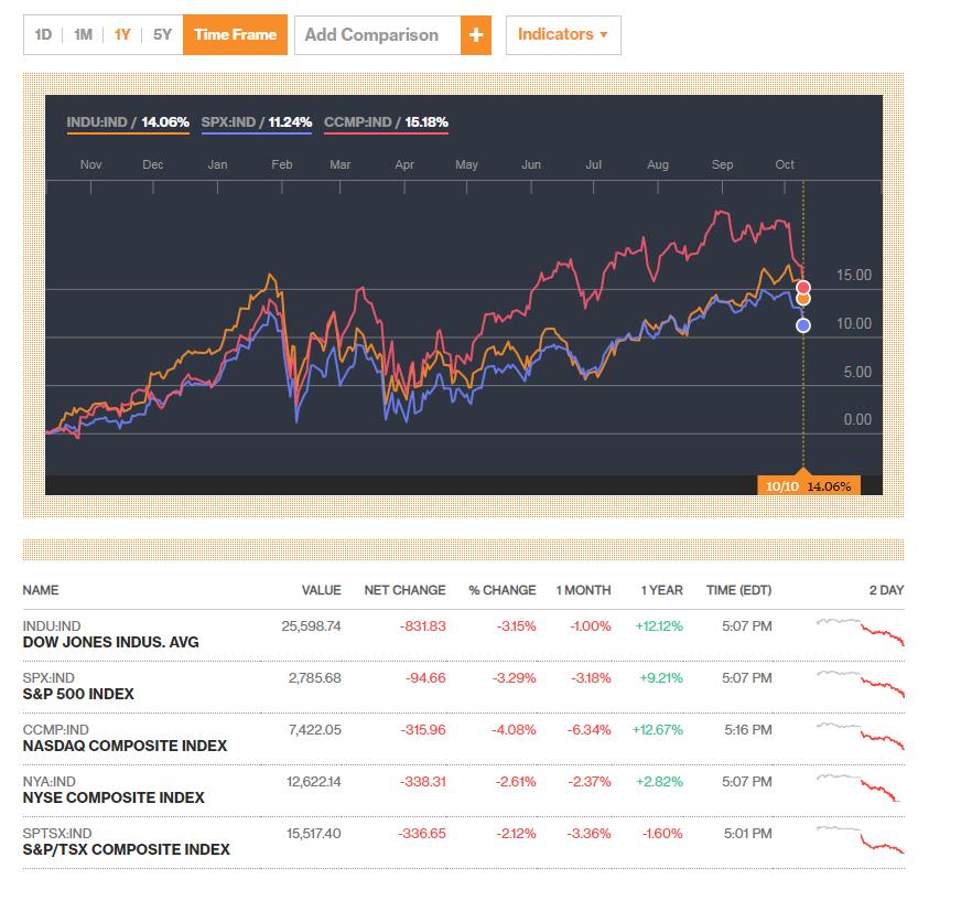 Все основные биржевые индексы США рушатся (richmedia)