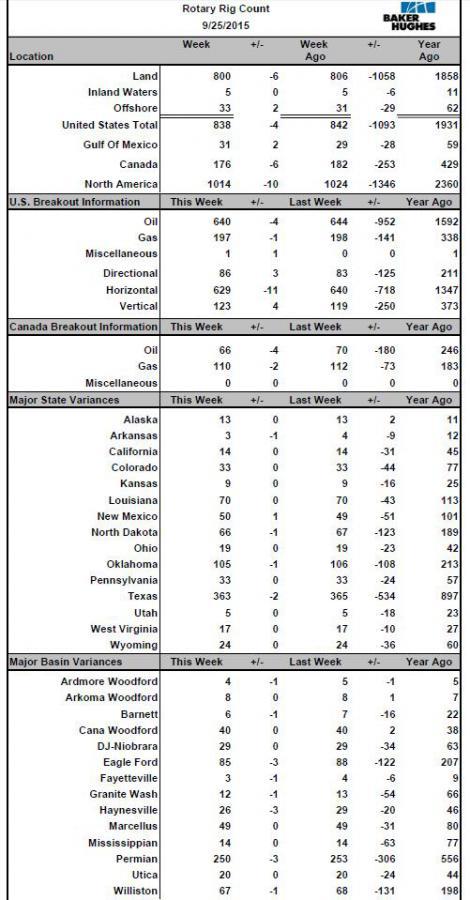 Сланцевая осень США: Буровых осталось всего - 43.40%, нефтяных - 39.78% (от пика) (Kostas70)