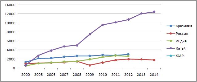 Развитие стран БРИКС 2000-2014 в таблицах и рисунках