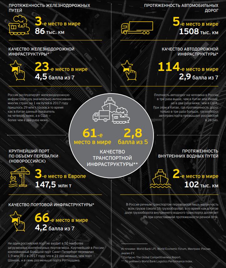 Обзор рынка автомобильные грузоперевозки