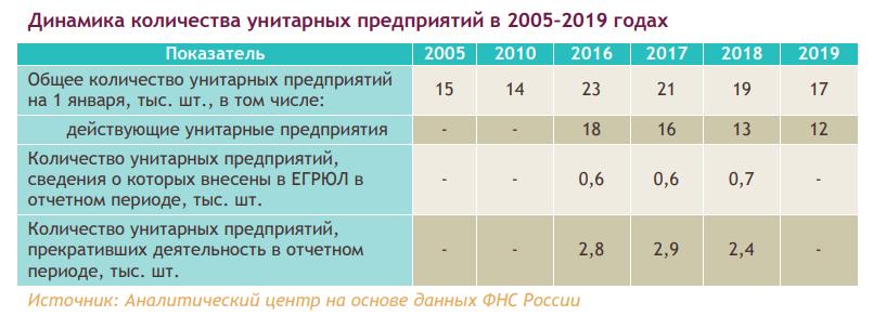 Госсектор в российской экономике (Аналитический центр при Правительстве РФ)