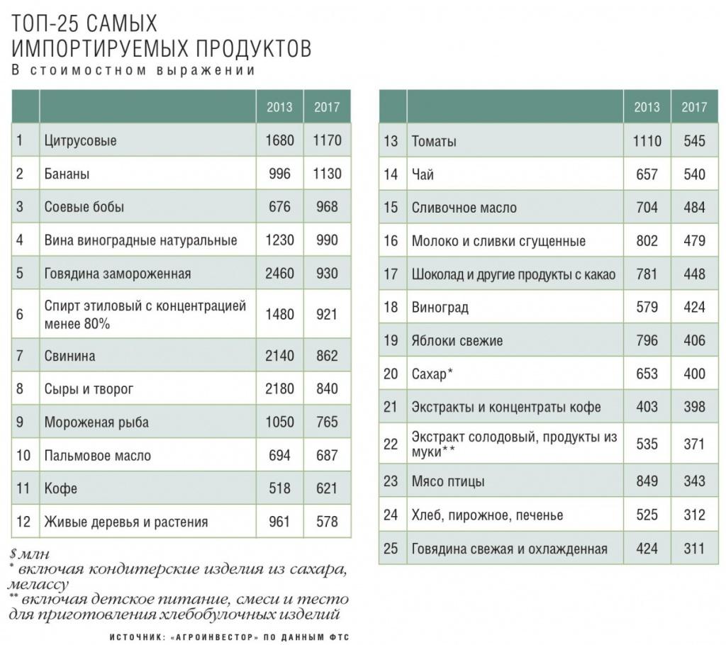Топ-25 продуктов, которые мы импортируем. (кислая)