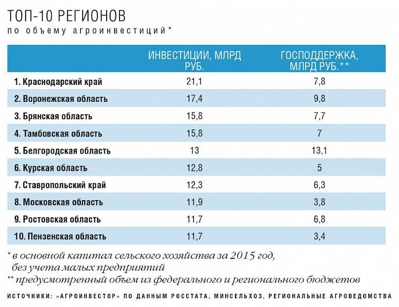 конкурентоспособность кластеров в россии