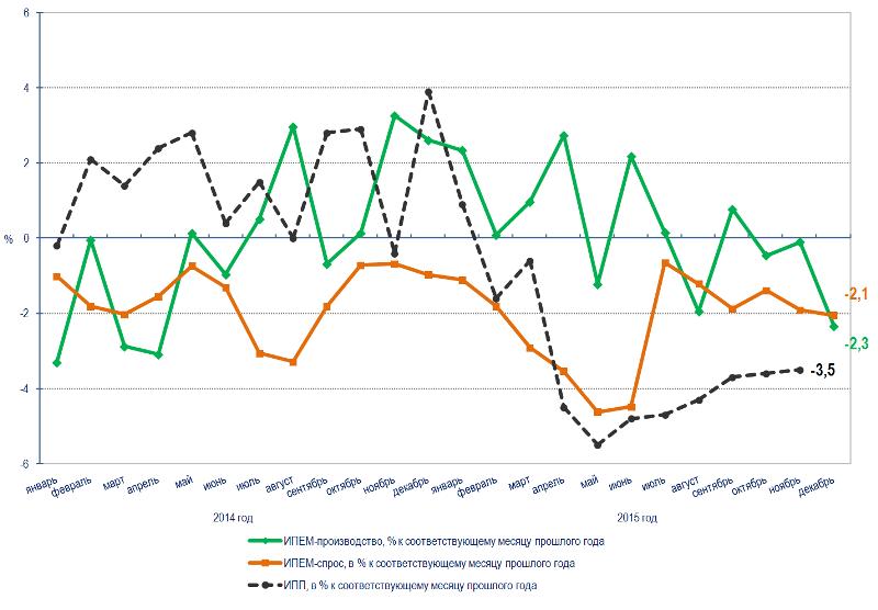 ИПЕМ: Мониторинг ситуации в промышленности. Декабрь 2015 (итоги года) (кислая)