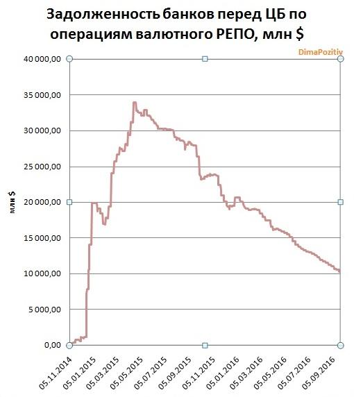 Как ЦБ стабилизировал рынок в кризис. Валютное РЕПО.