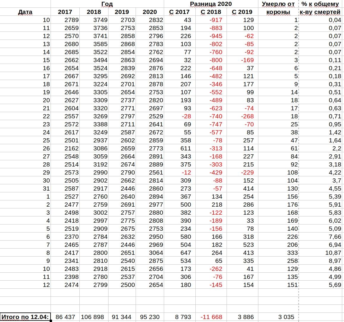 Еще немного статистики по смертности от коронавируса в Германии. (Ысрг)