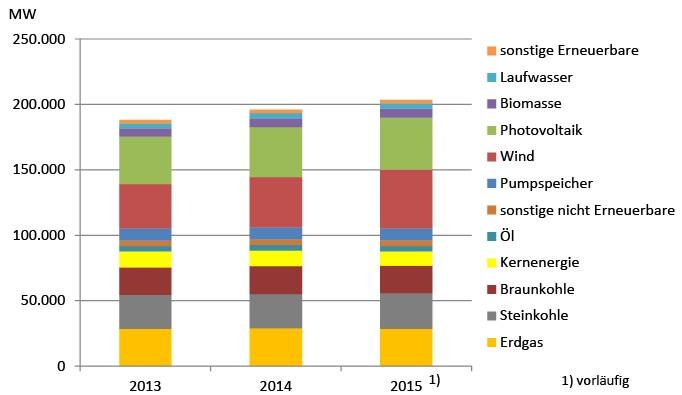 Германия: операторы по транспортировке электроэнергии уже открыто нервничают и жалуются. (obana)