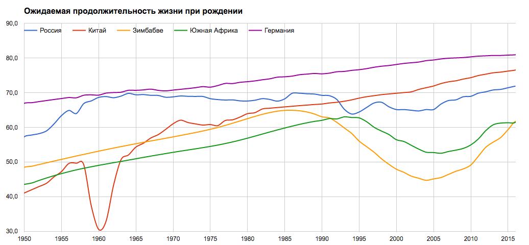 Уровень жизни в россии по годам