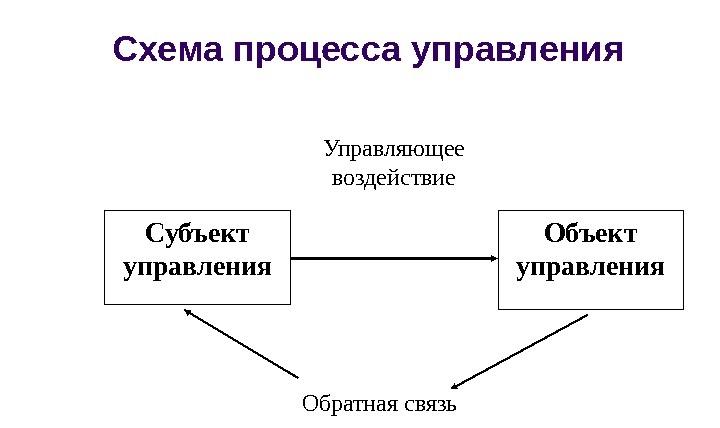 объект и субъект управления картинки ассасина рабочий