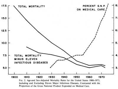 Медицина превращена паразитами в армию убийц. Часть 2