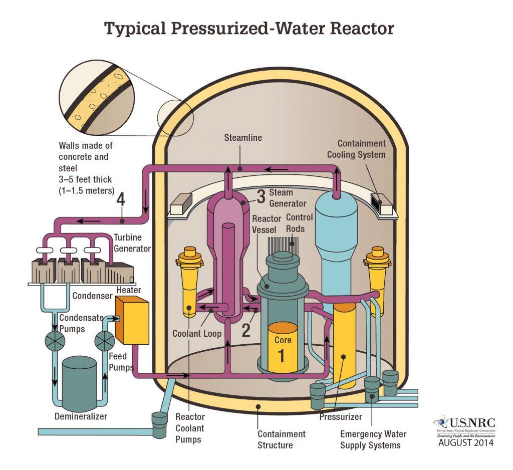 Типичный водо-водяной реактор. Светло-желтым показана оболочка контейнмента толщиной в 1-1,5 метра / ©Wikimedia Commons