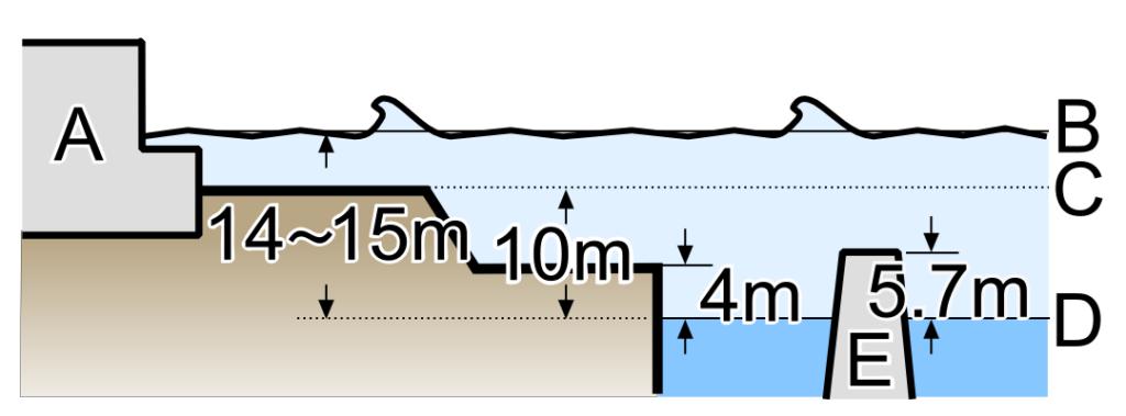 A: Здания энергоблоков; B: Высота волны цунами; C: Уровень высоты площадки АЭС; D: Средний уровень моря в этом месте; E: Волнозащитная дамба высотой в 5,5 метра / ©Wikimedia Commons