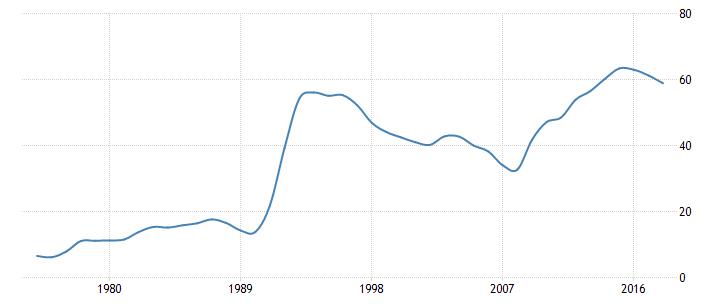 Государственный долг Финляндии по годам