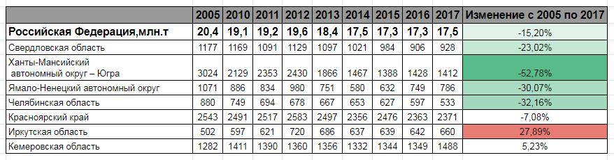 Обьем угольной генерации в России по годам. По городам