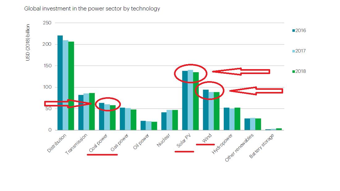 Суммы инвестиций в разные источники энергии