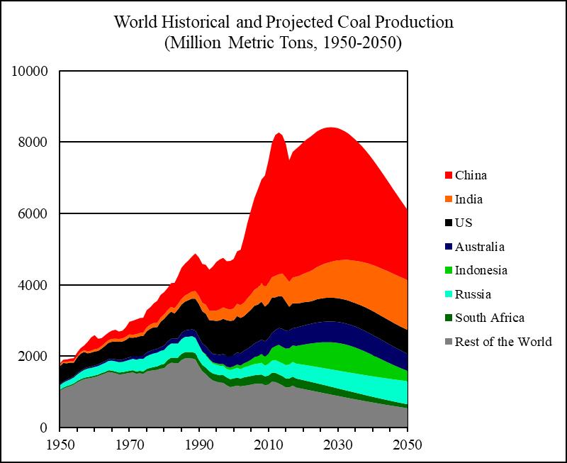 Мировой уголь: 2018-2050