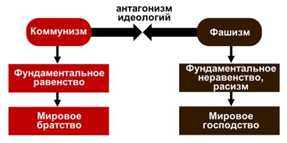 """Résultat de recherche d'images pour """"Дилемма дня: либо фашизм, либо коммунизм – третьего не дано"""""""