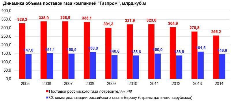 Газпром планрует продавать до 10 процентов экспортного газа через аукционы