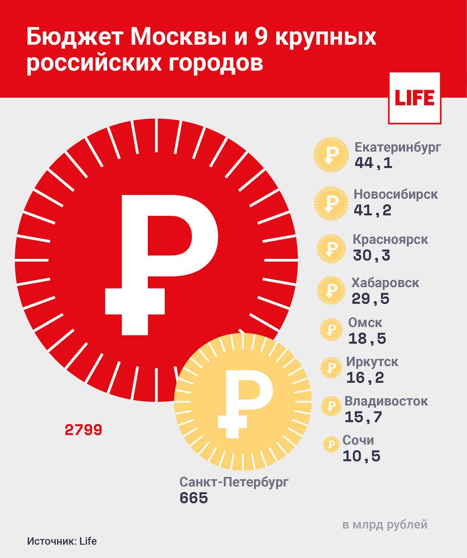 На сколько бюджеты российских городов меньше бюджета Москвы (sevik68)