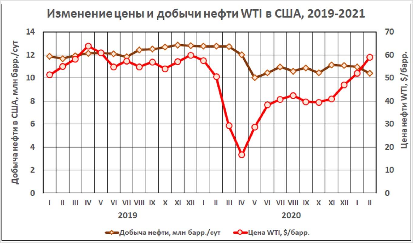 Американский нефтепром подключает резервы, но тоскует по спросу