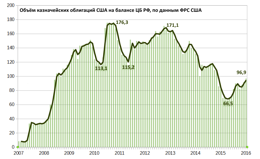 Вопросы и ответы по «вложениям» ЦБ в казначейские облигации США (Олег Макаренко)