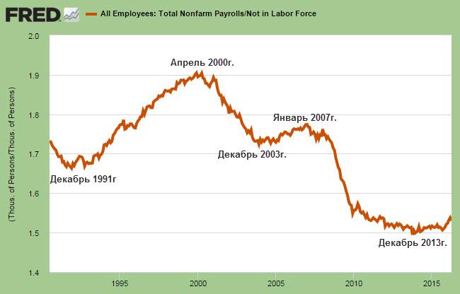 О рынке труда США
