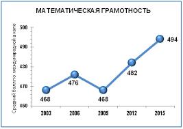 Побывав в шкуре ЕГЭшника, я понял: в декабре мы узнаем, что Россия снова улучшила свои результаты в PISA (продолжение) (Миклухо)
