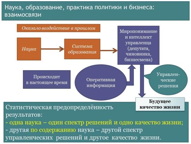 Система создания будущего