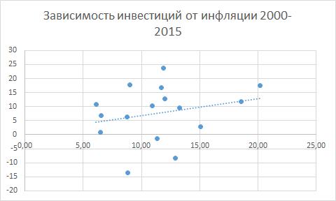 Ведёт ли снижение инфляции к росту инвестиций? (DmitryO)