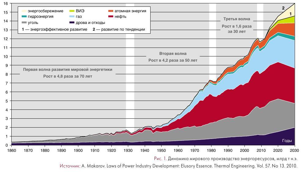 Глобальное энергопотребление (1860 - 2017), часть 1. «Тихий Ужас» начался 37 лет назад. С 1980-го года среднедушевое потребление энергии стагнирует (GrAG)
