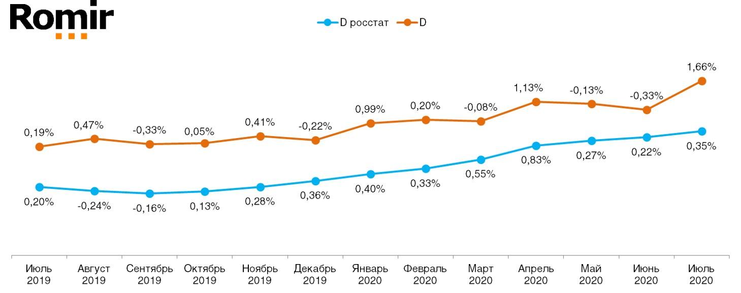 График 1. Ежемесячное сравнение дефлятора реальных потребительских цен на товары и услуги со значением индекса инфляции по данным Росстата (в % к предшествующему периоду). Июль 2019 – июль 2020 по данным Ромир.