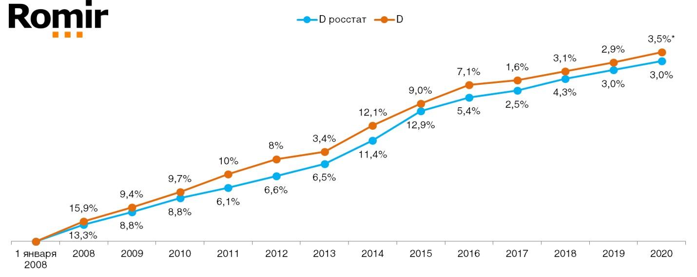 График 2. Сравнение дефлятора реальных потребительских цен на товары и услуги со значением индекса инфляции по данным Росстата по годам (в % к предшествующему периоду). Данные с учетом июля 2020 г. по данным Ромир.