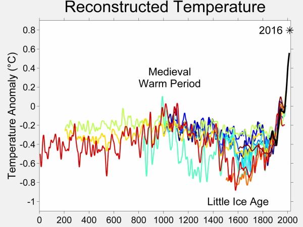 История среднестатистических температурных отклонений последних 2000 лет