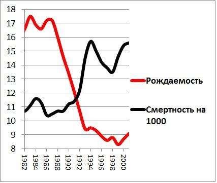 Борьба с коронавирусом может стоить России 20 млн жизней, хуже Гитлера (Лукич)